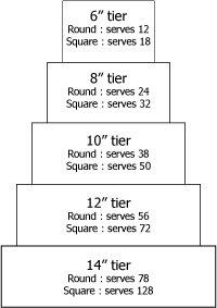 Cake serving chart